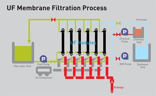 UF-Membrance-Filtration Process